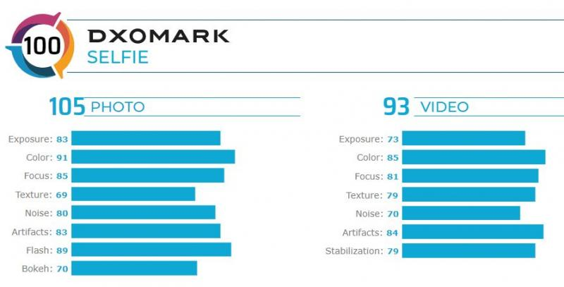 Huawei Nova 6 5G là smartphone có điểm số selfie tốt nhất trên DxOMark