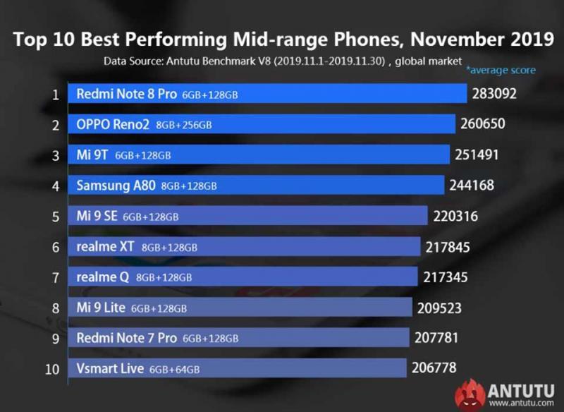 Top 10 điện thoại tầm trung có hiệu năng tốt nhất toàn cầu của AnTuTu gọi tên Vsmart Live