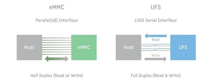 Chip nhớ UFS truyền dữ liệu theo 2 luồng song song còn eMMC chỉ một chiều