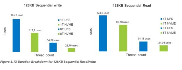 Bảng so sánh giữa chip UFS và NVME