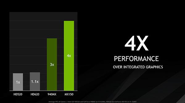 Nvidia Geforce 940MX đánh giá thông số kỹ thuật