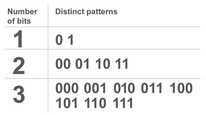 Một đơn vị dữ liệu 8-bit sẽ có 256 giá trị khác nhau (2^8) mà máy tính có thể xử lý