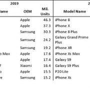 Iphone Xr Pho Bien Nhat 2019 Samsung Dan Dau Thi Truong 5g 1 1