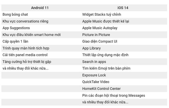 Các tính năng mới được cập nhật trên Android 11 và iOS 14
