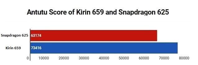 Điểm số của Kirin 659 lợi thế hơn Snapdragon 625