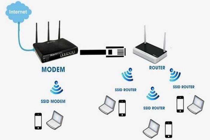 Wi-Fi là viết tắt của Wireless Fidelity, hệ thống truy cập Internet không dây