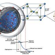 Nanoparticle Scales Of Descriptors 2