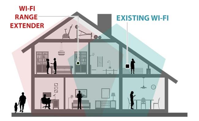 Sau khi có nguồn phát và lắp thêm Repeater WiFi thì tín hiệu mạng sẽ phủ khắp nhà