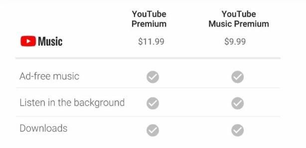 Phí đăng ký YouTube Premium